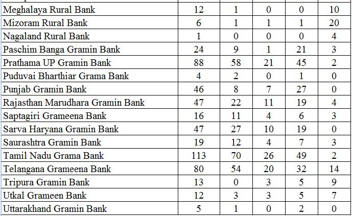 IBPS RRB Office Assistant Bank Wise Vacancy Details 2