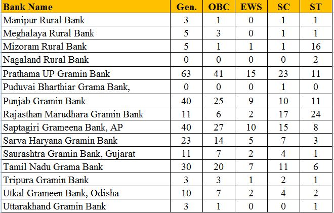 IBPS RRB Officer Scale I Bank Wise Vacancy Details 2